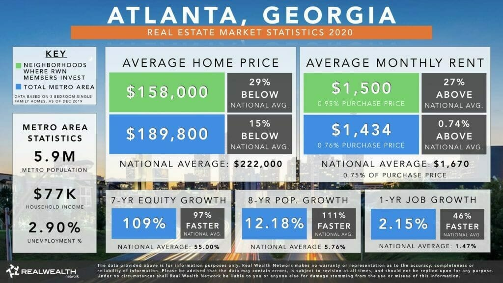 Atlanta Real Estate Market Trends & Statistics 2020