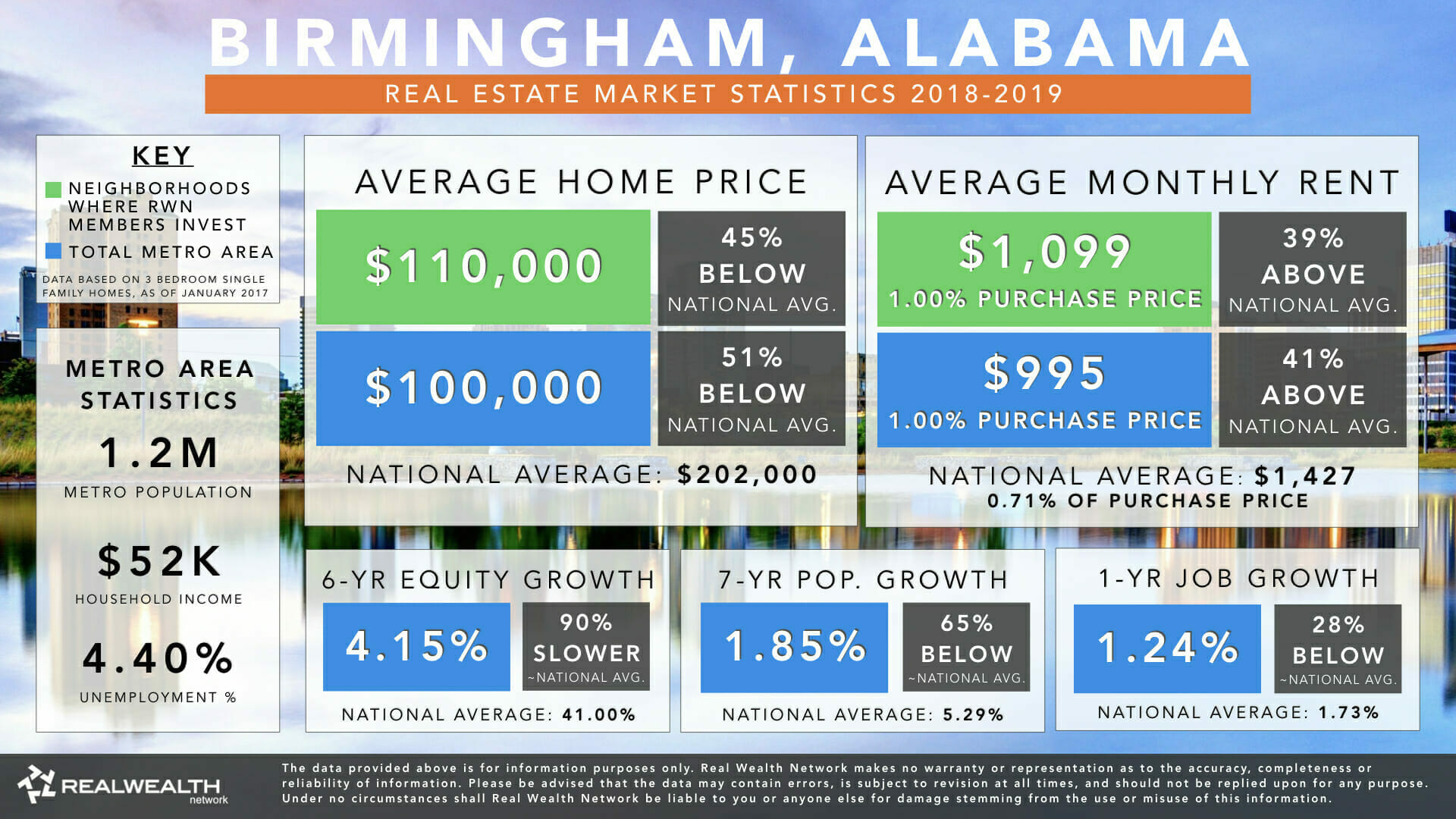 Birmingham Real Estate Markets Statistics 2018-2019