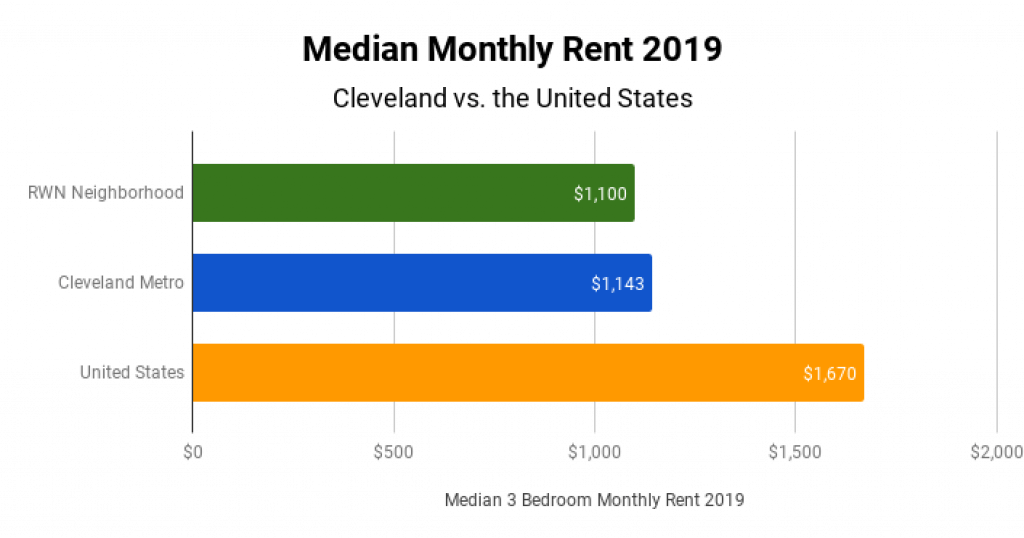 Cleveland Real Estate Market Median Monthly Rent 2019