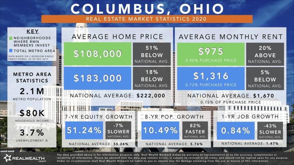 Columbus Real Estate Market Trends & Statistics 2020