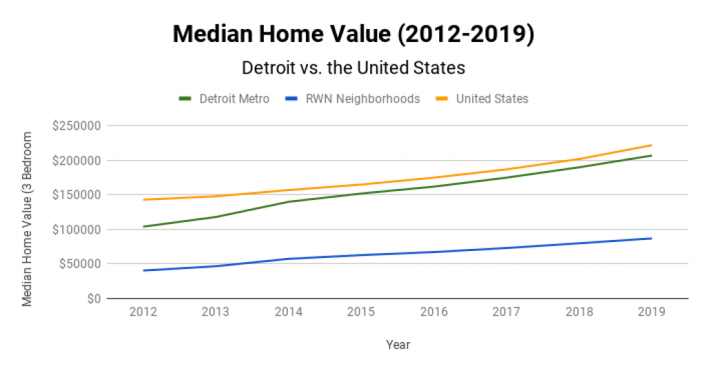 Detroit Real Estate Market Median Home Value 2012-2019