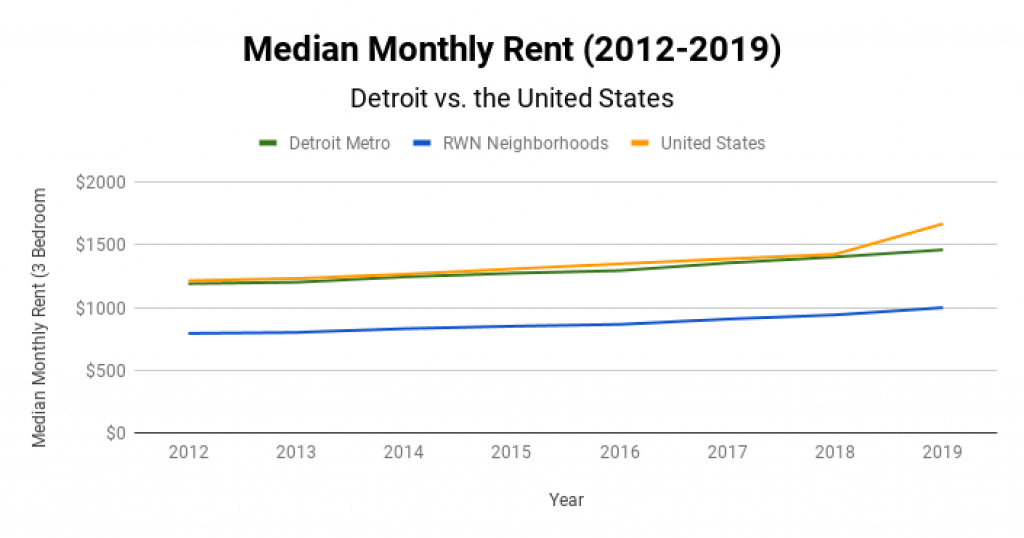 Detroit Real Estate Market Median Monthly Rent 2012-2019