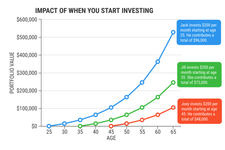 Image Highlighting Impact of When You Start Investing