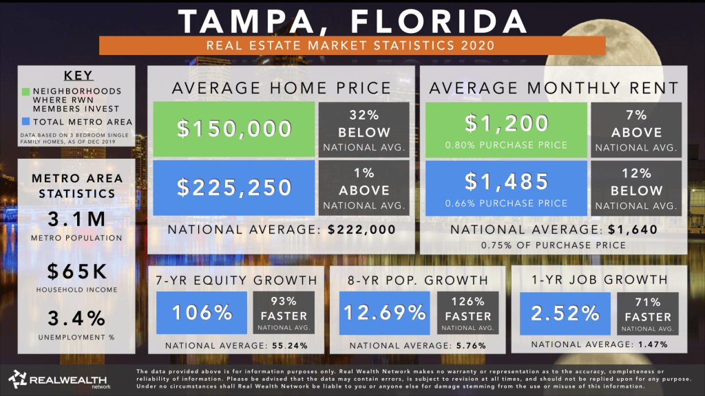 Tampa Real Estate Market Trends & Statistics 2020 - Best Places To Buy Rental Property 2020