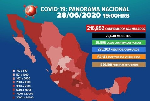 MÉXICO LLEGA A 216 MIL 852 CASOS DE COVID-19; HAY 26 MIL 648 FALLECIMIENTOS