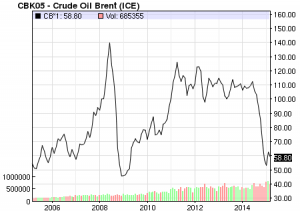 NASDAQ Chart of Crude Oil Brent prices for ten years, accessed 03-26-15.