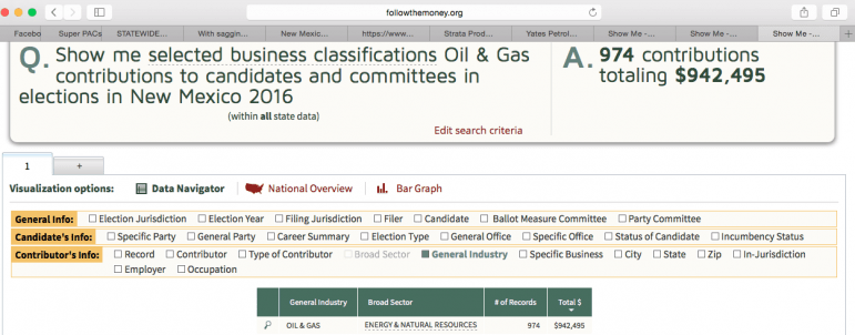 According to FollowTheMoney.org, Big Oil has contributed $942,495 to candidates directly in New Mexico so far this year.