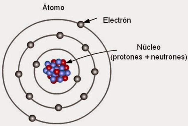 Antecedentes Y Aportes De La Química Linea Del Tiempo