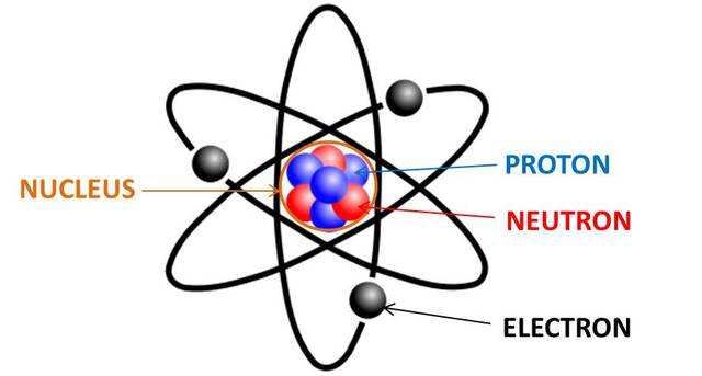 Important Figures & Events in the History of Atomic ...