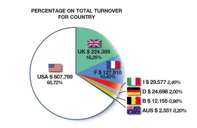 Percentage on Total Turnover For Country