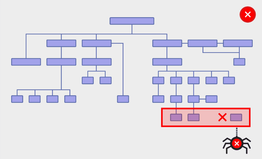 Backlinko illustrates how the structure of a site affects its usability: