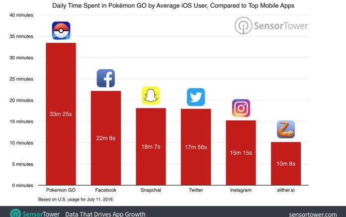 pokemon go usage comparison