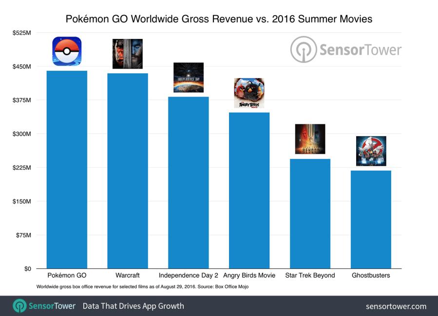 Pokemon GO Worldwide Gross Revenue Compared to 2016 Summer Movie Box Office Earnings