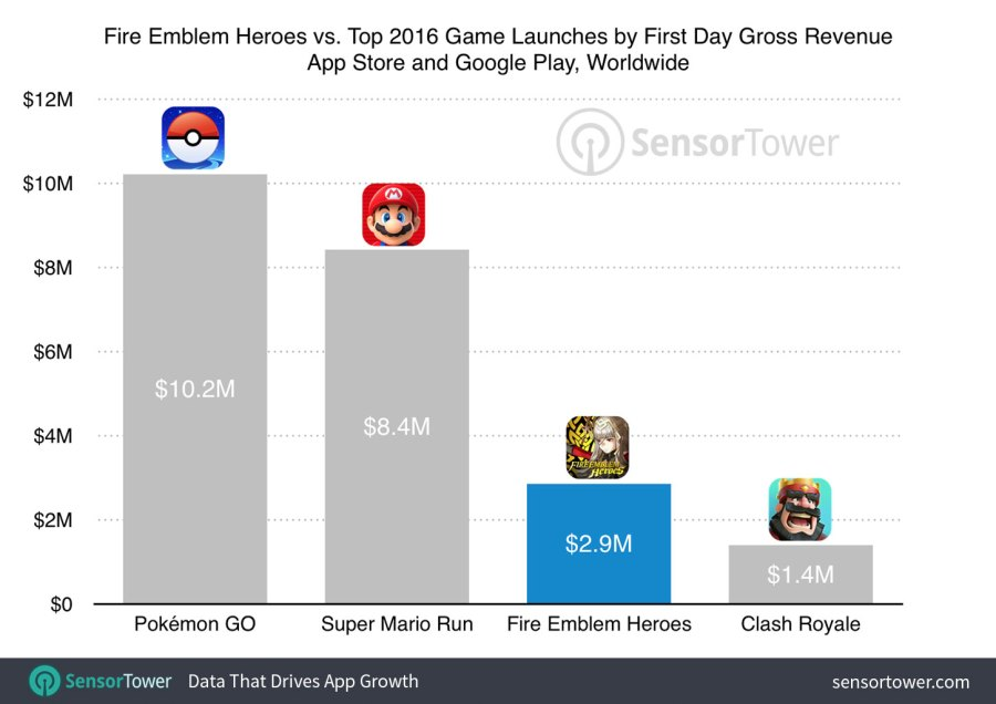 Fire Emblem Heroes First Day Gross Revenue