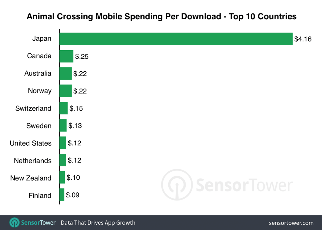 First nine days revenue per download of Animal Crossing: Pocket Camp compared to Super Mario Run and Fire Emblem Heroes