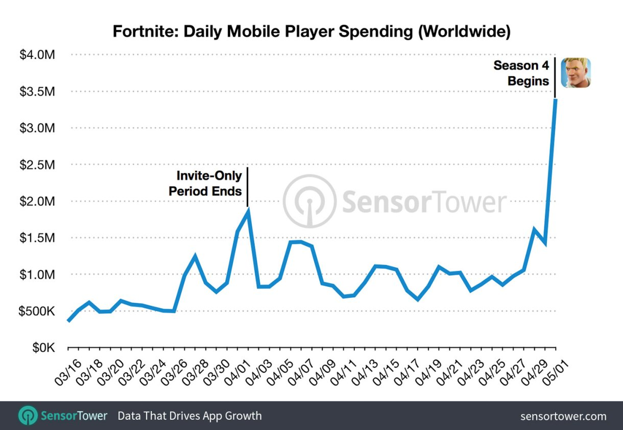 Chart showing Fortnite's gross revenue from launch to May 1, 2018