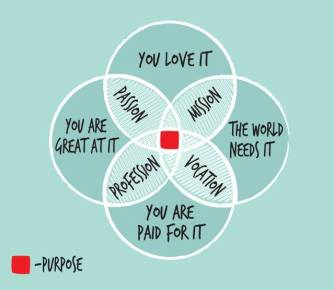 Image result for find your purpose