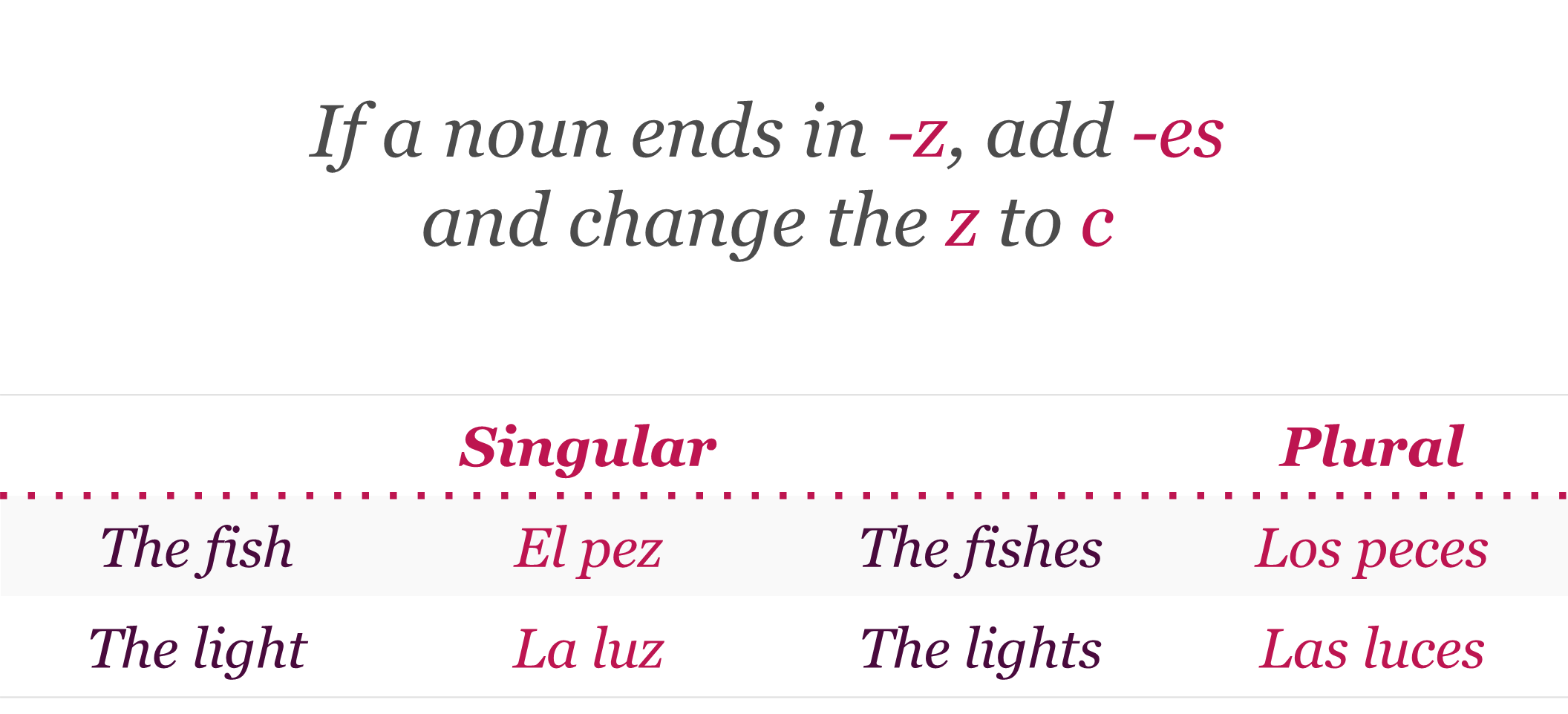 Plural Form Of Fish In Spanish