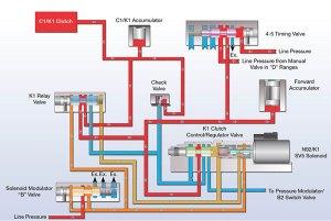 4l60e Fluid Flow Diagram  Wiring Diagram Pictures