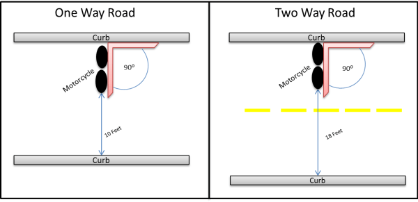 Motorcycle Parking Diagram