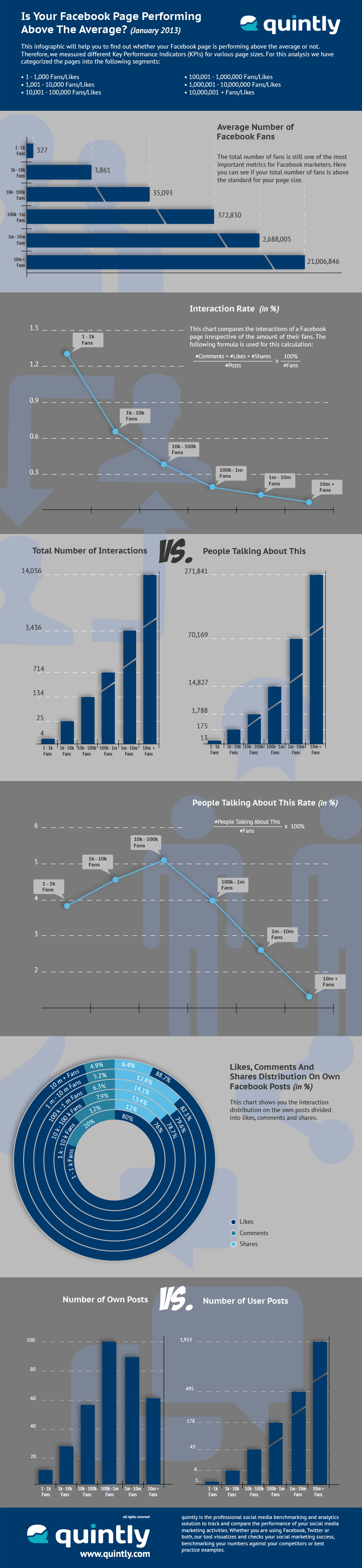 quintly Infographic: The Rise Of Social Media Analytics - The Demand Keeps Growing