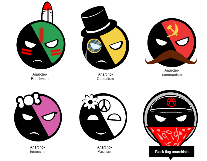 Image result for types of anarchism