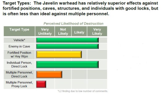 Part of one of Schlabach's slides examining Javelin's utility against various non-traditional targets.