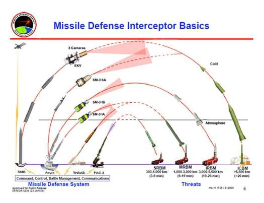 An official infographic showing the various interceptors the U.S. military has or is developing as part of its ballistic missile defense program and what type of weapons it expects them to be able to shoot down.