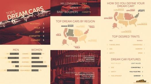 Results of dream car survey