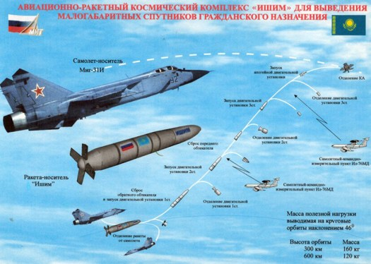 This is the MiG-31 ASAT concept. Notice the missile looks nearly identical to the profile of the one being flown today.
