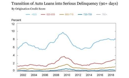 Data shows that delinquency among borrowers with low credit scores are beginning to approach levels observed during the 2008 recession.