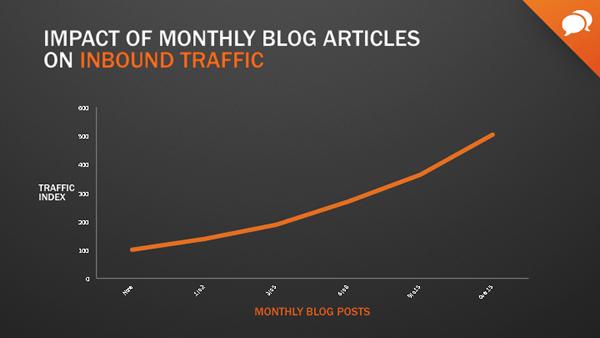 inbound marketing for financial advisors blog slide 1