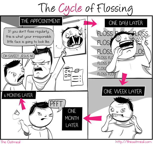 The Cycle of Flossing