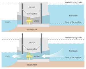 Stock Illustration  Diagram of a tidal power barrage,