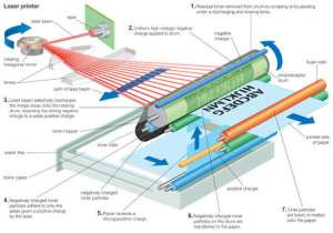 Stock Illustration  Diagram of the operating process of a
