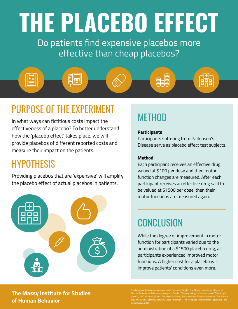 placebo effect academic poster template