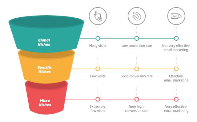 How do niches work?