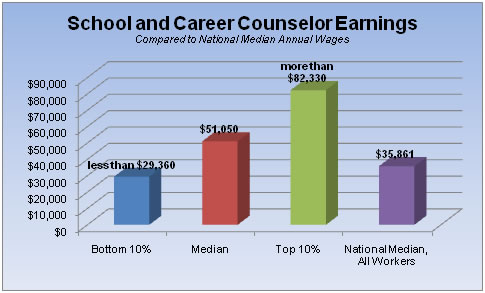 Counselor Salary Defenderautoinfo