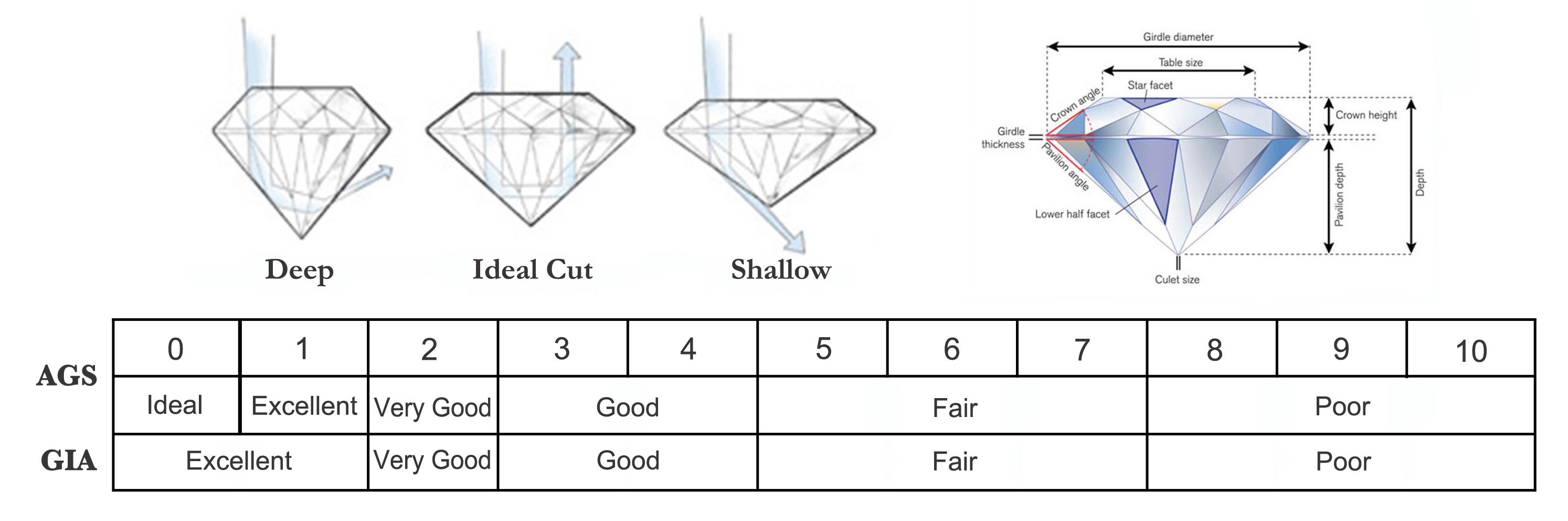 Cut Grade Scale