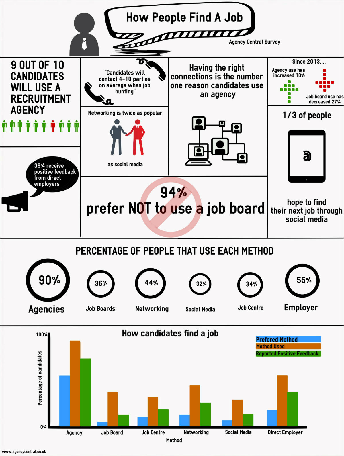 How People Find A Job