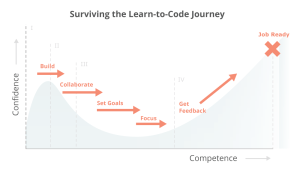 Why Learning to Code is So Damn Hard