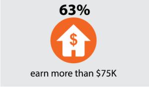 63% earn more than $75k