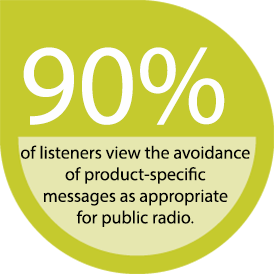 90% of listeners view the avoidance of product-specific messages as appropriate for public radio.