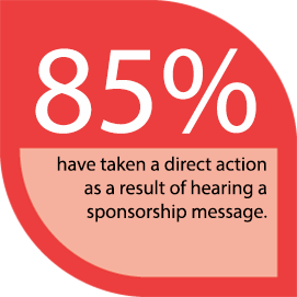 85% have taken a direct action as a result of hearing a sponsorship message.