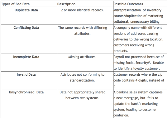 The 5 types of Bad Data