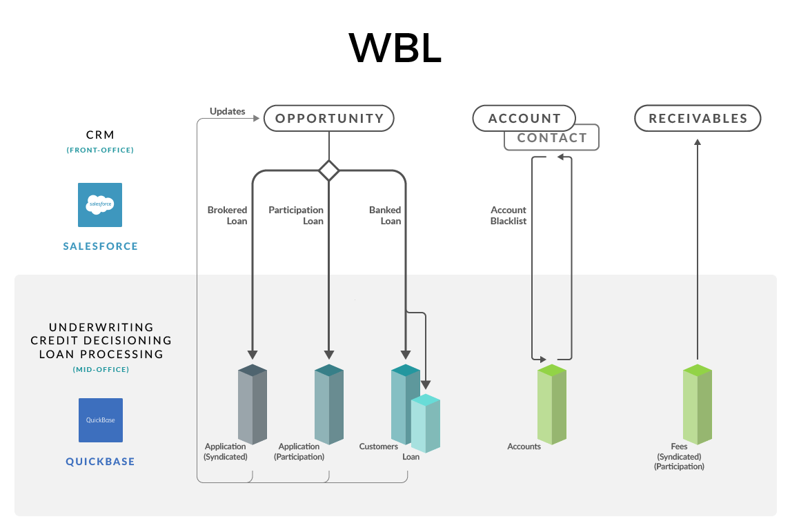 WBL Final