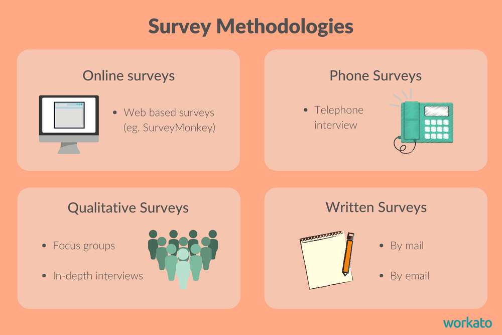 Which survey methodology suits your needs best?