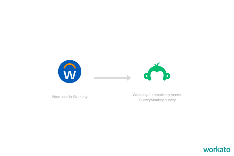 Here are five Workday integrations to streamline your HR processes.