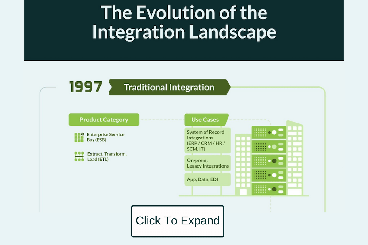3 Trends That Are Redefining Enterprise Integration