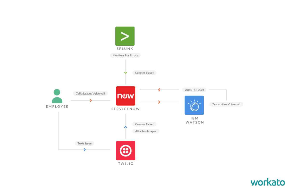 AI Workflows Chart
